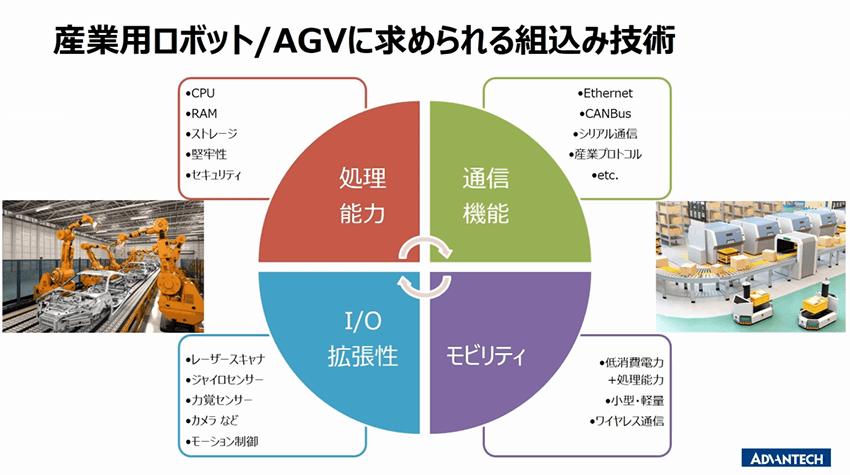 産業用ロボット・AGVに求められる組込み技術の要素