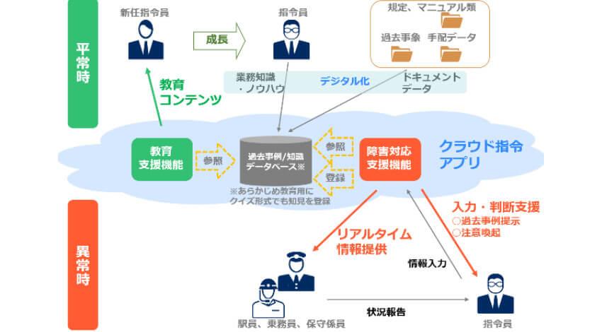 JR東日本とNEC、運行管理の高度化に向けてクラウド・AI技術を活用した業務支援システムを構築