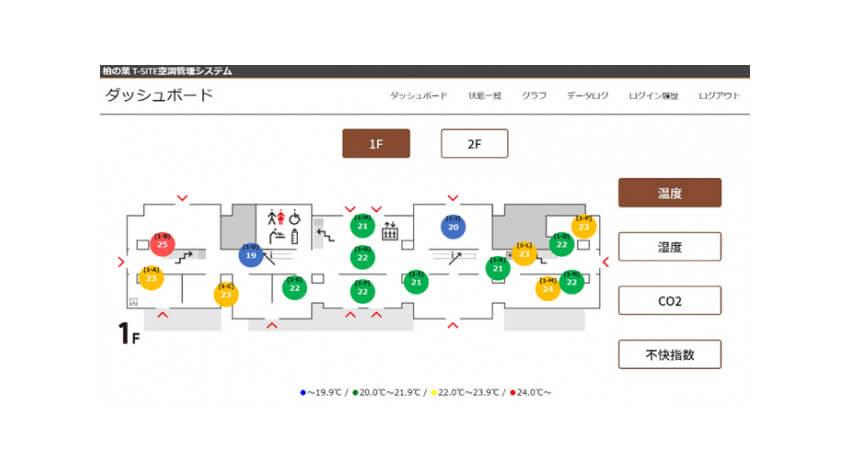 京葉ガスとセンスウェイ、建物内温度や外気温を可視化して空調を制御する空調IoTソリューションを共同開発