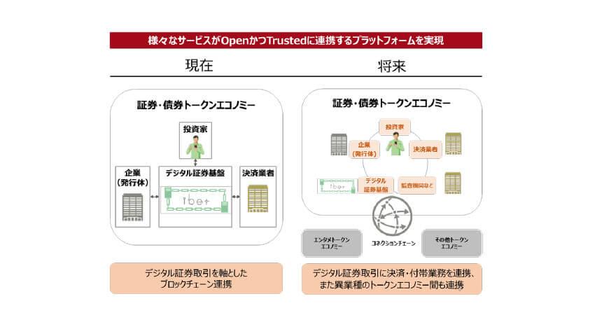 富士通とBOOSTRY、異なるブロックチェーン間におけるデジタルアセット取引に成功