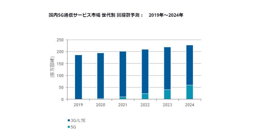 IDC、2020年~2024年の国内5Gネットワークの回線数の年間平均成長率は107.6%と予測