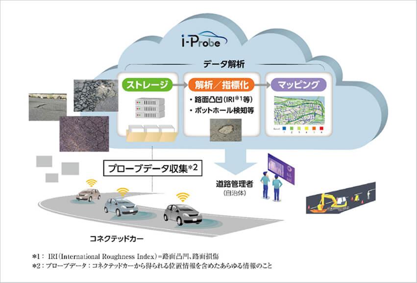 ソフトバンクなど、米国でコネクテッドカーを利用した道路インフラ事業に取り組む「i-Probe Inc.」を設立