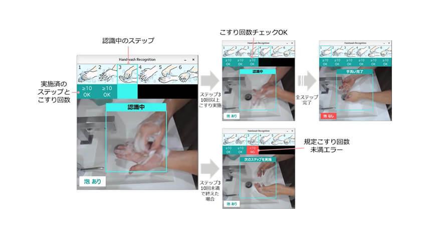 富士通研究所、ディープラーニングを活用して正しい手洗い動作を判定する映像認識AI技術を開発