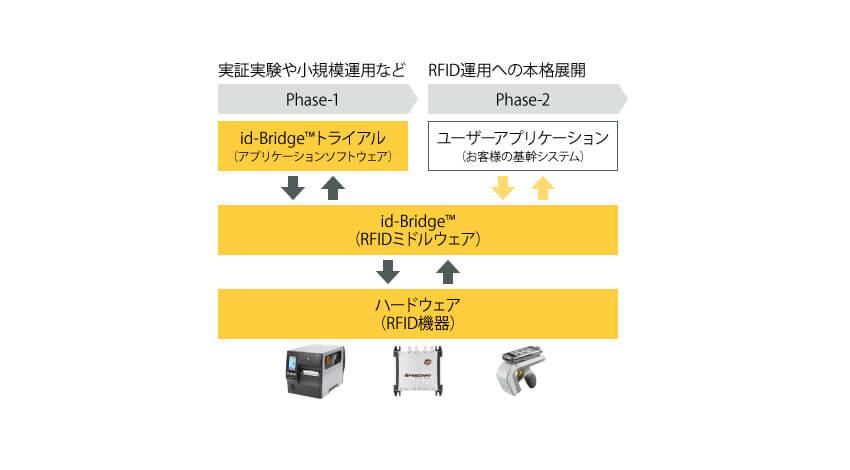 村田製作所、RFIDミドルウェア「id-Bridge」を活用した医療材料の物流管理業務向けトライアルサービスを開始