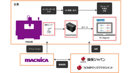 マクニカ・損保ジャパン・SOMPOリスク、製造業向けにIoT製品のデータを活用した専用保険の新サービスを提供