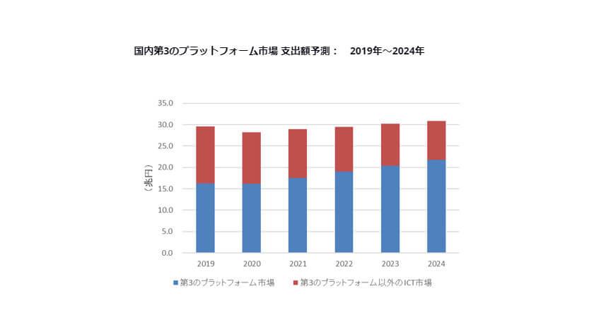 IDC、2019~2024年国内第3のプラットフォーム市場は年間平均成長率6.0%で成長と予測