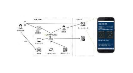 ウフル、IoTオーケストレーションサービス「enebular」を用いて3密をセンサーで検知し可視化するシステムを提供開始