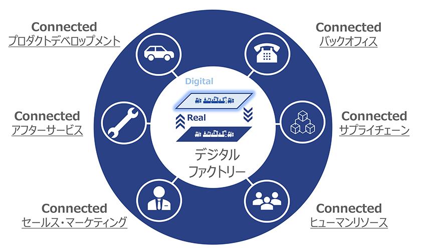 FAプロダクツの唱える「Industry tech DX」の全体像。デジタルファクトリーを中心に据えて、そこから企業の各業務とつなげる事で、新たな価値の創出を目指す