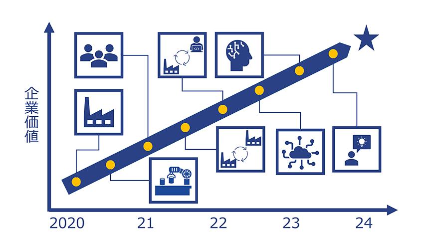 「Industry tech DX」への取り組みでは、3~5年後のあるべき姿をまず定め、ロードマップを策定することが重要。現状からあるべき姿に引いた矢印の直線上に、必要な技術を当てはめていく
