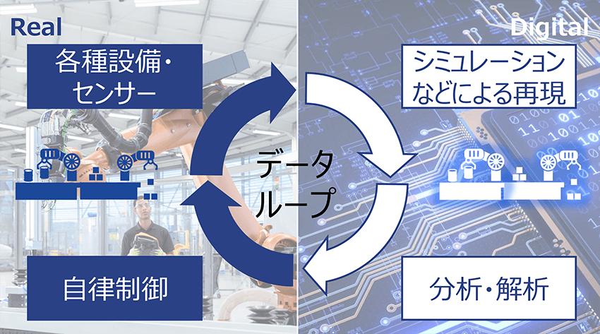 リアルをデジタル上に再現し、最適化された答えをシミュレーションして自動制御を行う。このループがデジタルファクトリーの姿だ