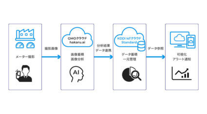 KDDIとGMOクラウド、メーター点検業務をAIで効率化する「KDDI IoTクラウド Standard 検針オプション」を提供開始