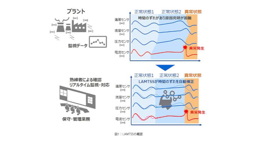 東芝、インフラ設備や製造装置の異常予知・動作解析の高精度化に貢献するAI技術を開発