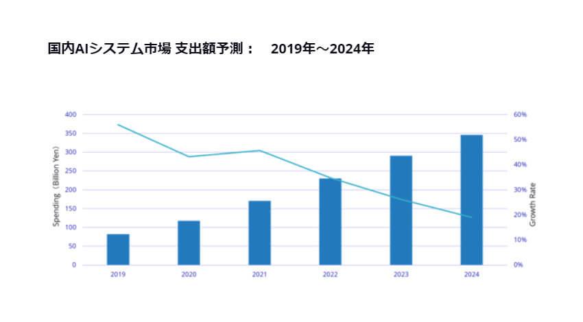 IDC、2019年~2024年の国内AIシステム市場は年間平均成長率33.4%で推移と予測