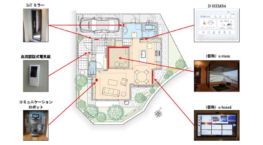 大和ハウスのコネクテッドホーム 「Daiwa Connect 」