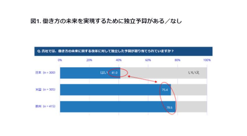 IDC、日本・米国・欧州のうち将来の働き方のための予算を確保している企業は41%と日本が最低と発表