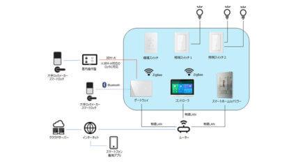 日栄インテック、IoTを活用した住宅設備「日栄インテック スマートホームサービス」を販売開始