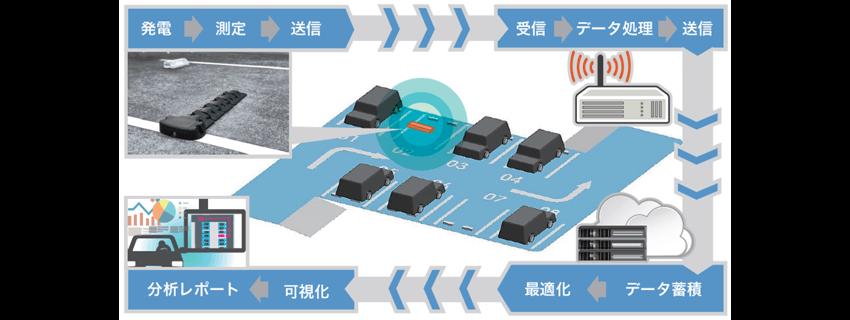 アダマンド並木、駐車場の満空情報をリアルタイムに把握できる無電源車両検知システムを開発