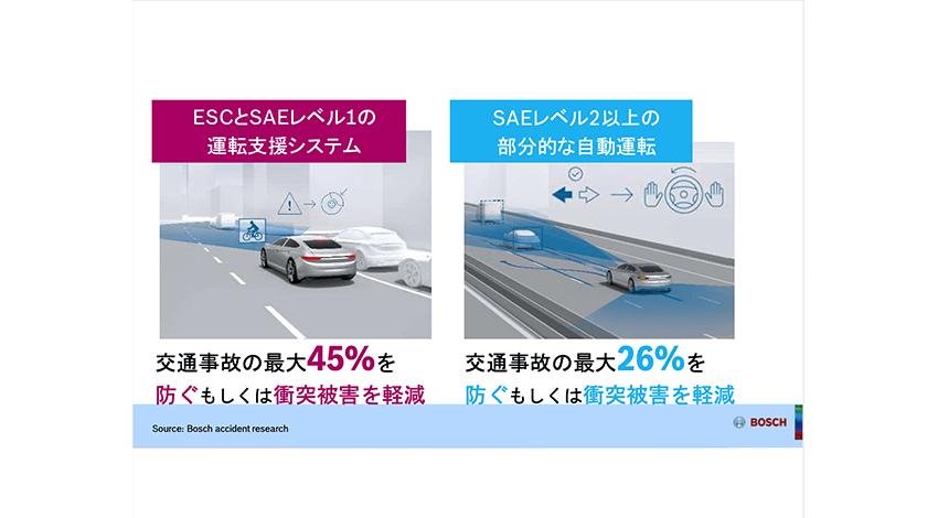 ボッシュの試算では、横滑り防止装置(ESC)と自動運転技術を使用することで交通事故を防ぐ可能性は高めることができる