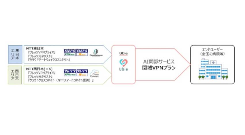 Ubie・NTT東日本・NTT西日本、AI問診システム×閉域網サービスによるVPNプランを提供開始