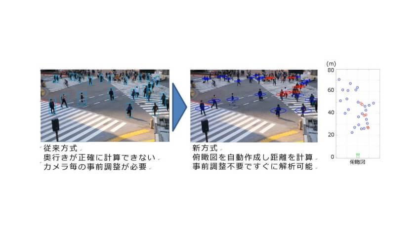 NEC、映像解析技術を応用してソーシャルディスタンシングをリアルタイムに可視化する技術を開発