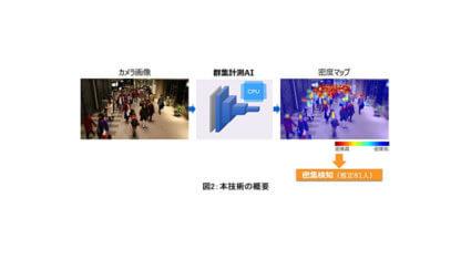 東芝、独自の深層学習手法により一般的なPCで群集の人数をカウントする画像解析AIを開発