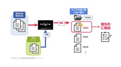 FRONTEO、自然言語処理AIエンジン「KIBIT」を活用して児童虐待の予兆を早期に検知するソリューションを提供開始