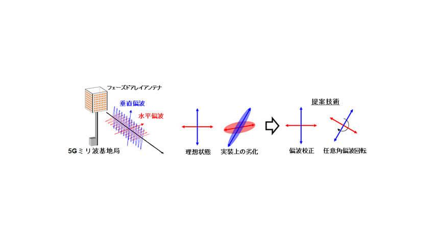 NECと東京工業大学、偏波MIMO対応ミリ波フェーズドアレイ無線機を開発