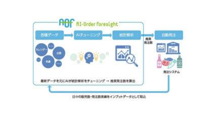 日本ユニシス、AI需要予測に基づくクラウド型自動発注サービス「AI-Order Foresight」を提供開始