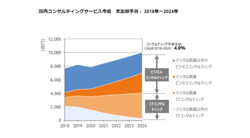 IDC、24年末までの国内コンサルティングサービス市場は企業のDX推進により年間平均成長率4.0%で拡大と予測