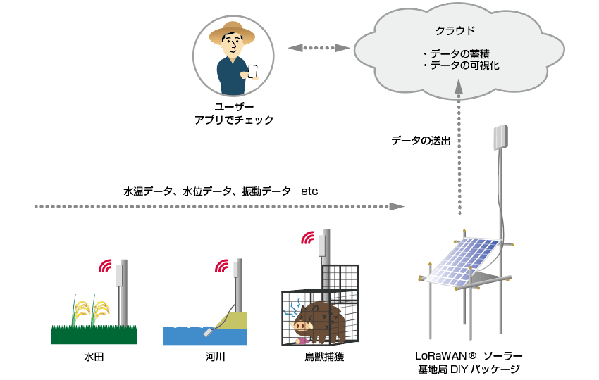 IIJとカウスメディア、農業IoTシステム向けの太陽光充電DIYキット「LoRaWANソーラー基地局DIYパッケージ」を販売開始