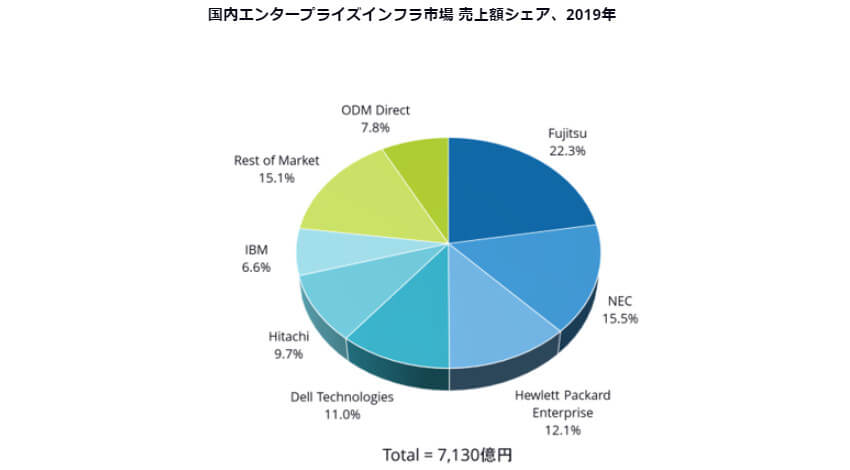 IDC、2019年国内エンタープライズインフラ市場は前年比4.1%増の7130億でベンダーシェア1位は富士通と発表