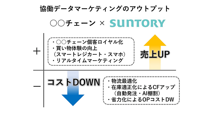 サントリー、個客理解を進めるDX事例を紹介 ーリテールAIセミナー2020 レポート2