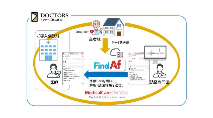 ドクターズとエンブレース、心電図データを遠隔解析して脳卒中を予防する「IoT遠隔心房細動検知サービスFind Af」を提供開始
