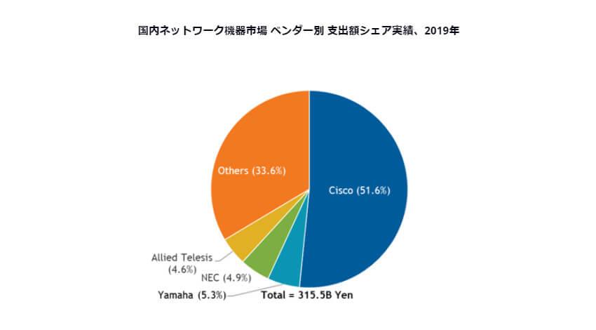 IDC、2019年国内ネットワーク機器市場はシスコシステムズがシェア51.6%でトップと発表