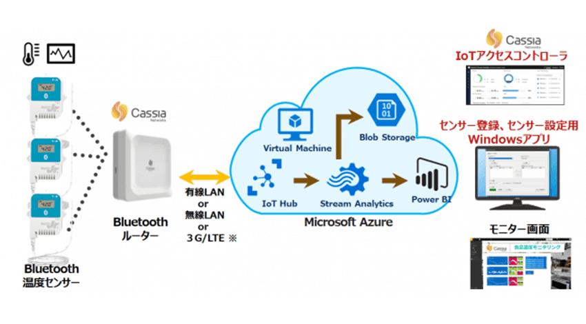 東京エレクトロン デバイス、食品温度のリモート監視をオールインワンで行う「Cassia IoT 食品温度モニタリングキット」を販売開始