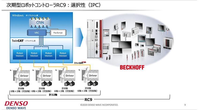デンソーの次世代ロボットコントローラRC9とベッコフのIPCの共創ーベッコフウェブテクニカルセミナーレポート
