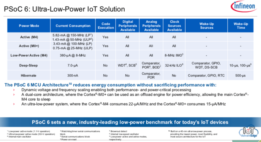 PSoC 6 Ultra-Low-Power IoT Solution
