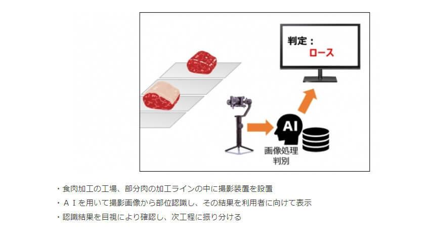都築電気とイシダ、「AIによる部分肉認識システム」に関する発明を共同出願