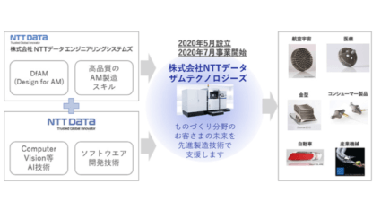 NTTデータ ザムテクノロジーズの事業概要.