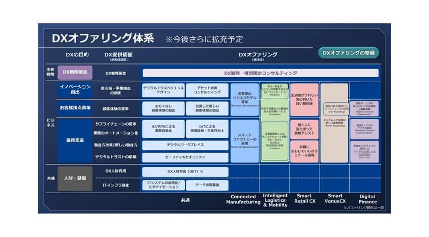 NECがDXへの取り組みを強化、戦略コンサルタントが支援するDXオファリングでデジタルシフトを推進