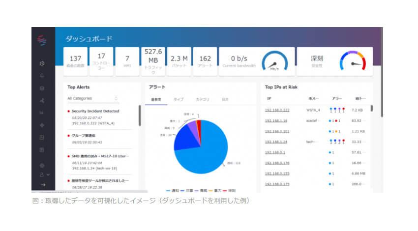 日立ソリューションズ、ビルの制御システムやIoT機器のセキュリティ対策等を支援する「SCADAfence Platform」を販売開始