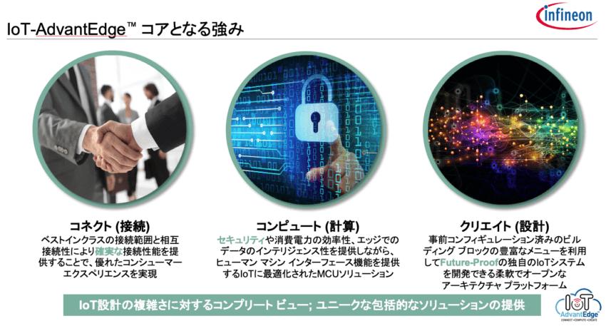 IoT-AdvanteEgdeコアとなる強み
