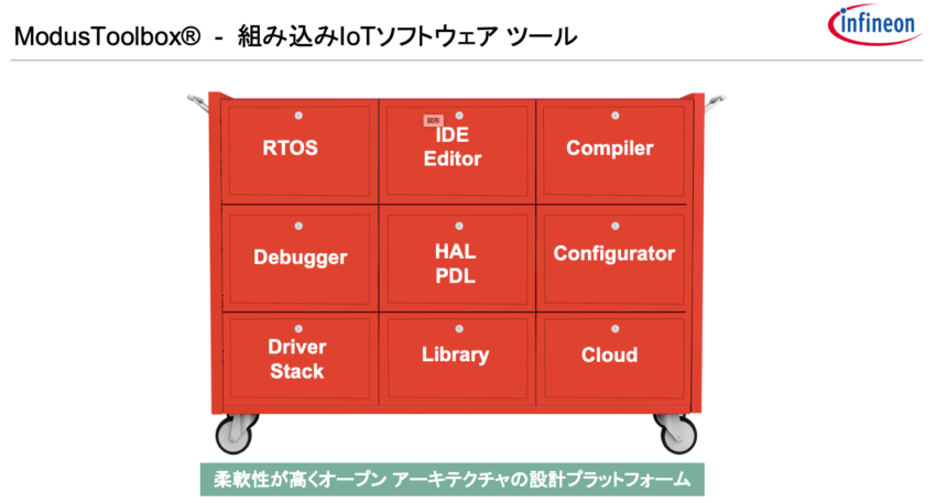 ModusToolbox 組込みソフトウェアツール