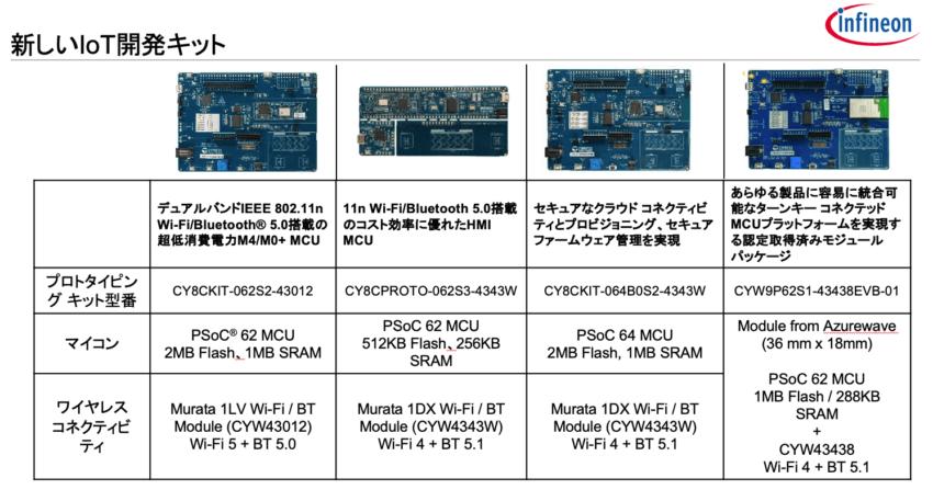 PSoC 6ファミリ 新しい開発キット