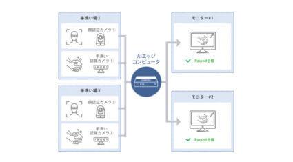 コンテック、AIを活用した「正しい手洗い動作」の判定技術を開発
