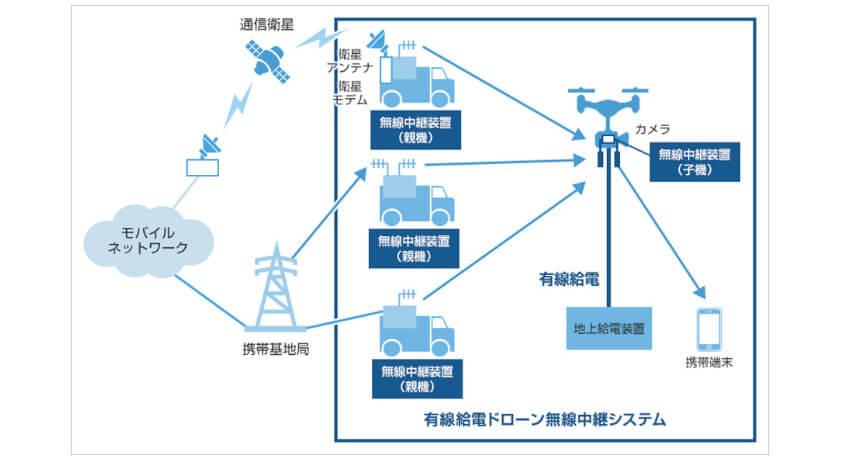 ソフトバンク・双葉電子・東京工業大学、有線給電ドローン無線中継システムの実証実験に成功