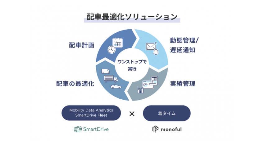 スマートドライブとモノフル、運行計画からの遅延をリアルタイムで可視化・通知する「着タイム」を共同開発