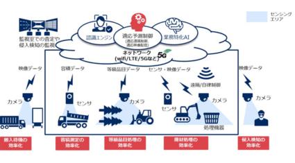 NECと石坂産業、スマートプラント実現に向け協業