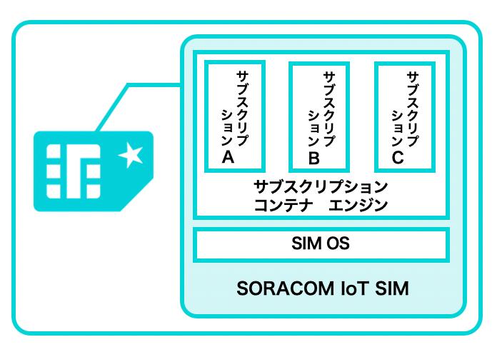 SORACOM IoT SIMの新機能、「サブスクリプションコンテナ」とは -SORACOM Discovery 2020レポート②