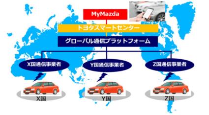 KDDI、マツダのコネクティッドサービスのグローバル展開をサポート